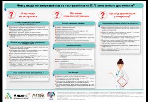 HIVprofiles_2020_TESTING